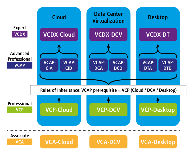 VCAP5-DCD Study Guide – part 1 |