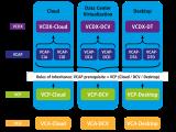 VCAP5-DCD Study Guide – part1