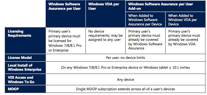 Windows server 2008 editions. Windows 2008 R2 Hyper-V VM Licensing (Standard  ...