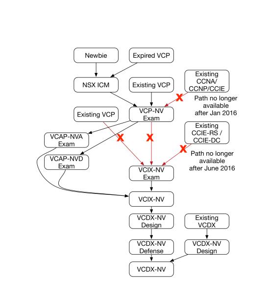 VCDX-NV-path